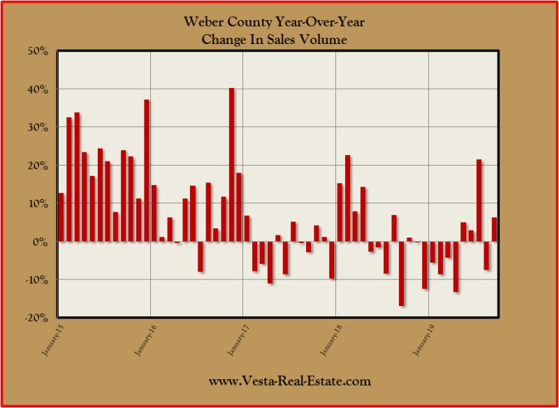 weber county home sales