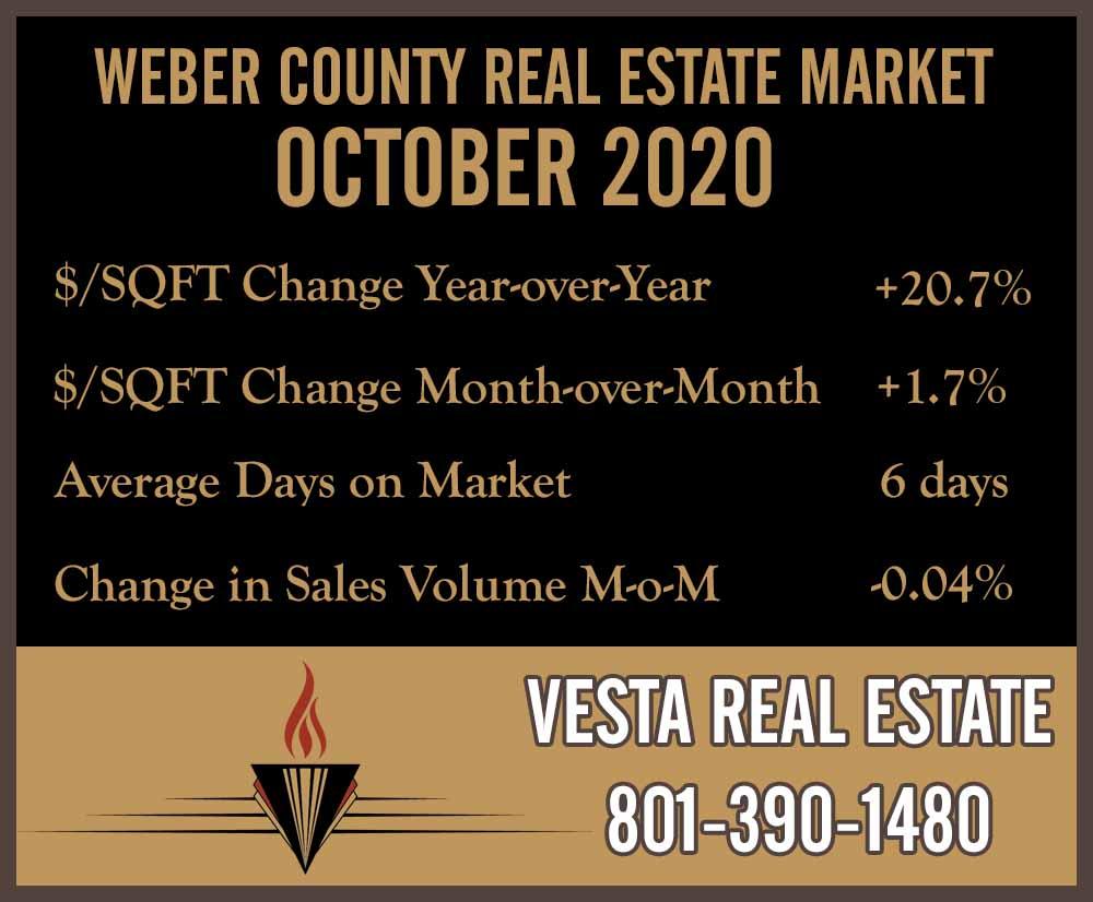 Market Snapshot: October 2020