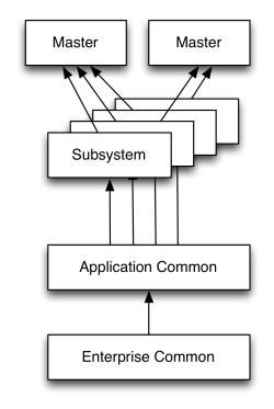 ADF Enterprise Architecture