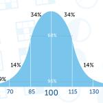 IQ-graf, normalfördelning