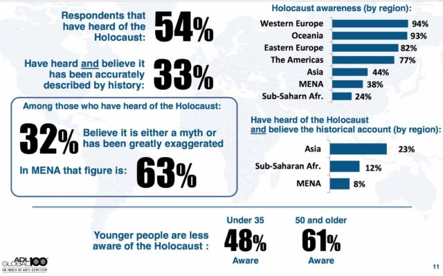1-holocaust-poll-adl-global100