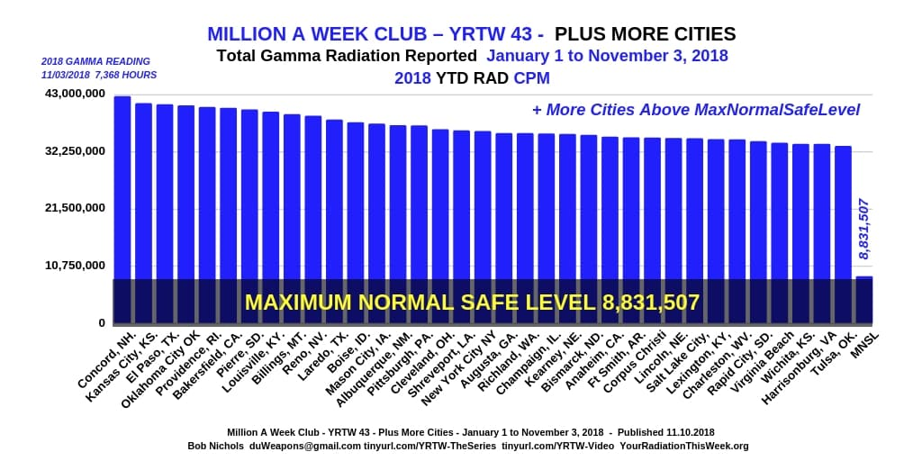 MILLION A WEEK CLUB Your Radiation This Week by Bob Nichols – Your ... eaa595ef7a