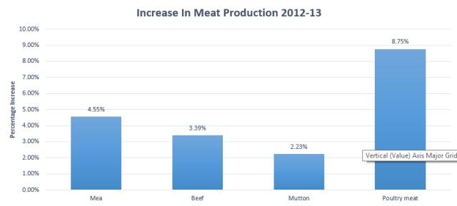 Meat Production in Pakistan 2013