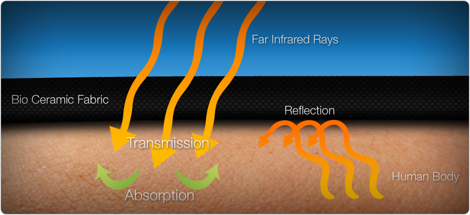 Far Infrared Therapy Theory Concept