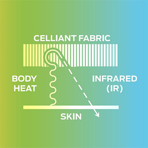 Celliant Infrared Technology and Gloves