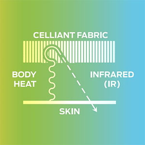 infrared technology and the skin