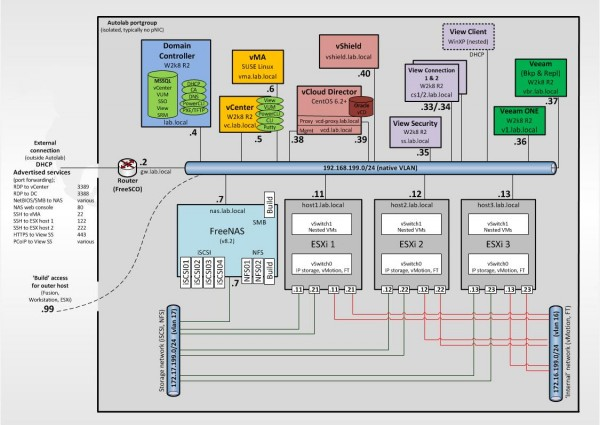 Autolab v1.5