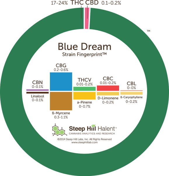 Blue Dream - Leafly Strain Spotlight