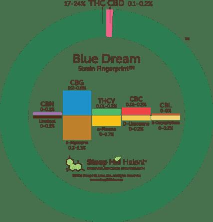 blue-dream
