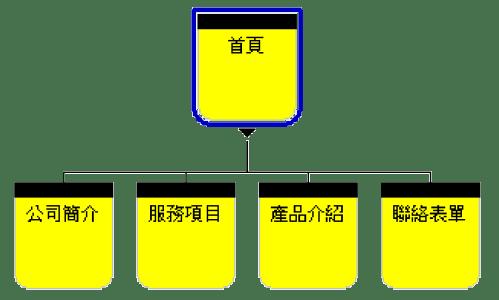 網頁設計流程 1
