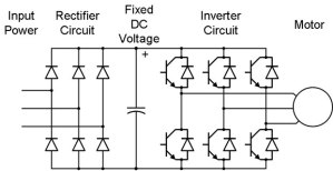 What is VFD, How it works?  VFD working principle