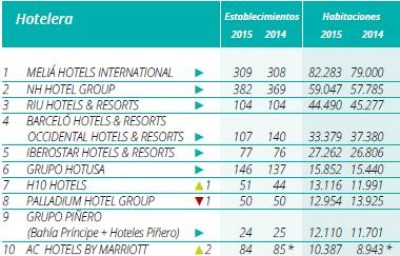 Ranking_Hosteltur_cadenas_2015_top_10_1