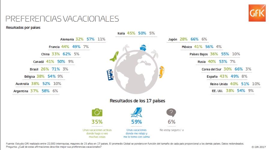 prefeferencia_globales_vacacionales_ok