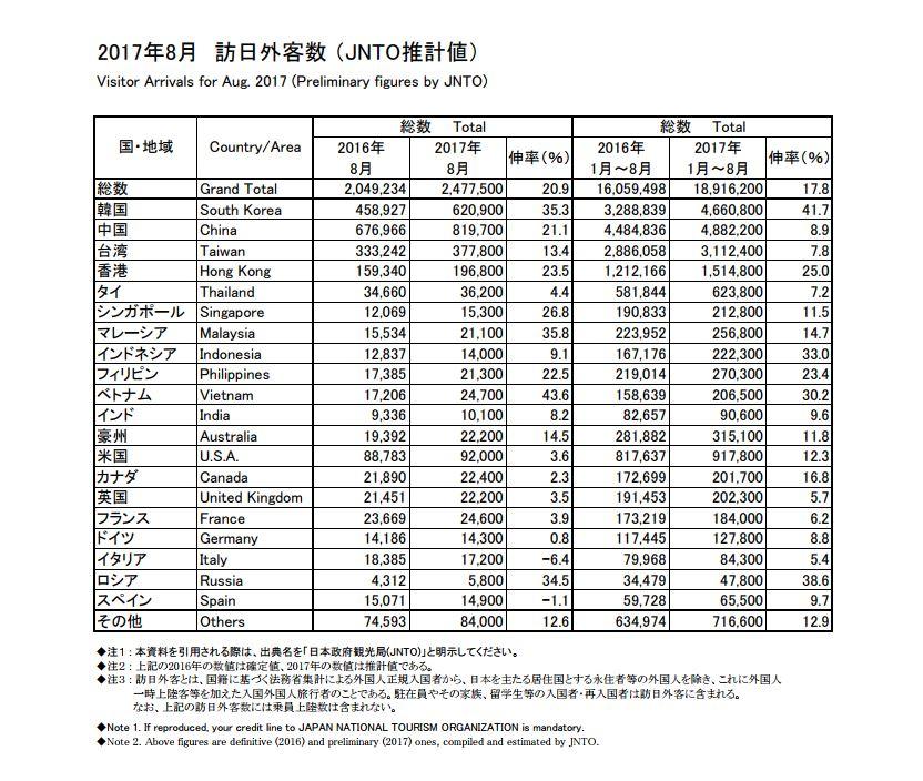 A-1-Statistics-data-JNTO[1]