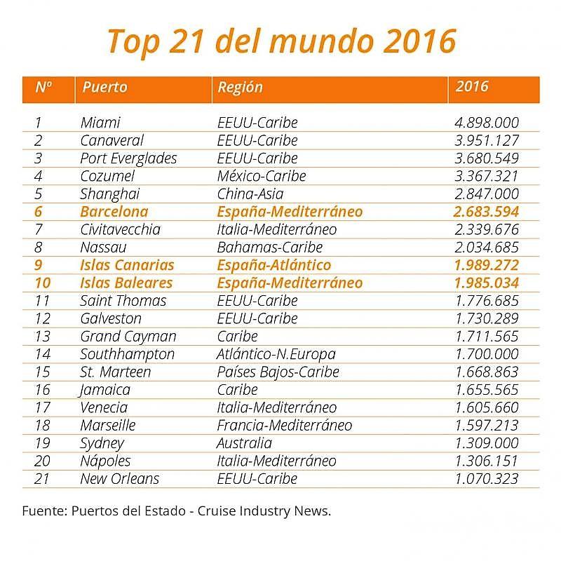 Cuadro_top21_cruceros