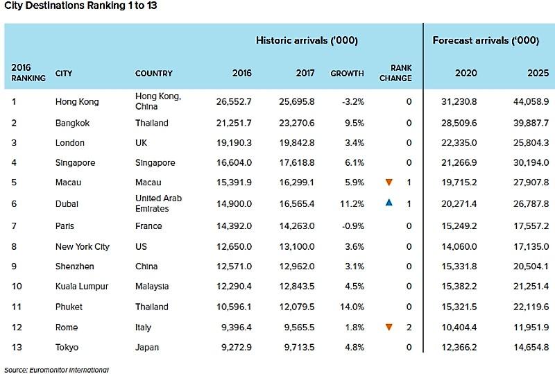 Top_13_ciudades_del_mundo