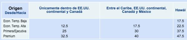 AAdvantage EEUU tabla premios 2015
