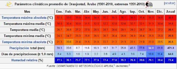 Temperatura media en la isla de Aruba