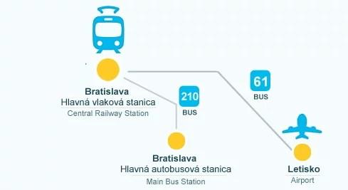 VienaBratislava trem1