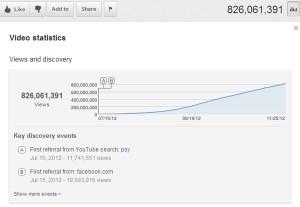 Estatísticas de Gangnam Style