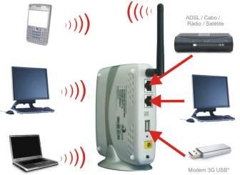Roteador conecta mas não navega na internet