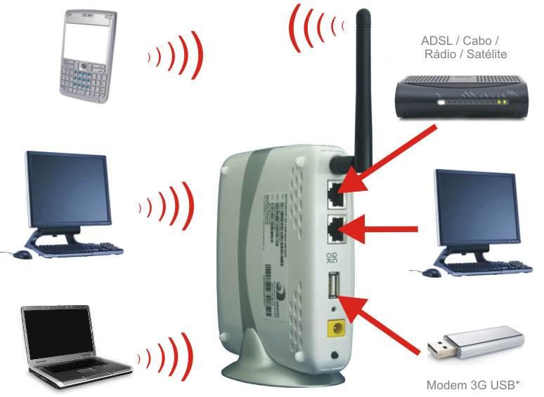 Como configurar um roteador wireless melhorando sua internet