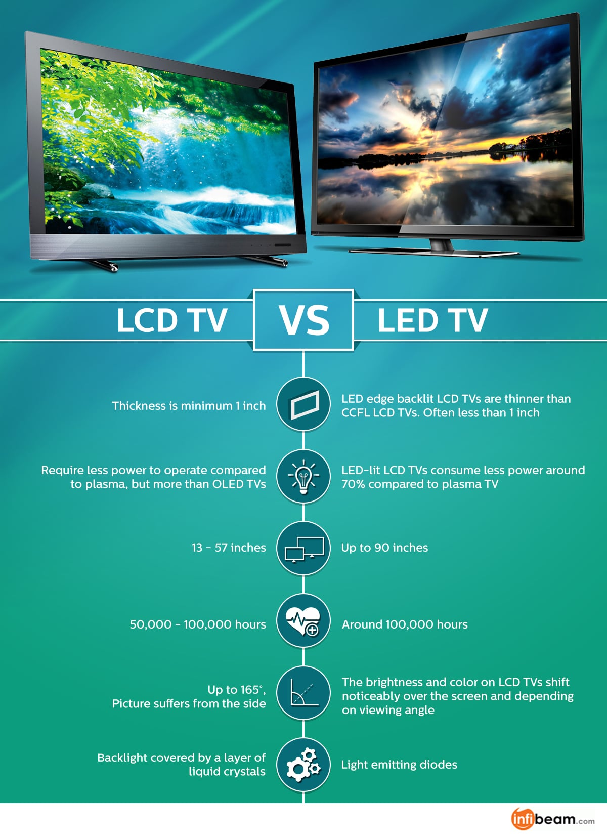 Perbandingan LCD TV Dengan LED TV