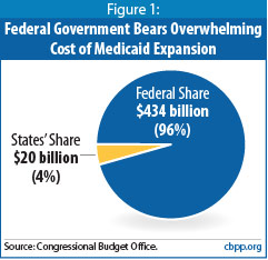 Feds bear the burden, but it is somehow burdensome?