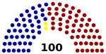 Partisan Composition of the US Senate