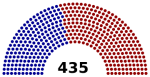 Partisan Composition of the US House