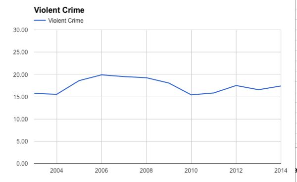 Violent Crime in Memphis