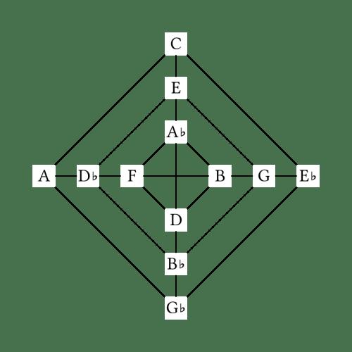 Major/Minor Thirds Diagram