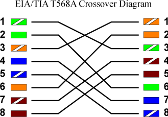 T568A Gigabit Crossover