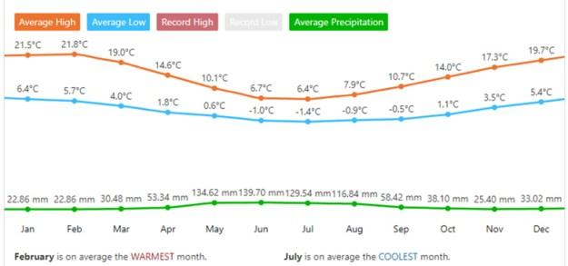 média temperatura melhor época para ir a bariloche