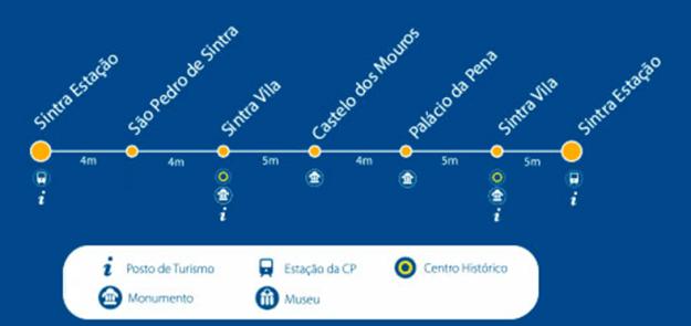 Paradas ônibus Circuito da Pena 434 Sintra