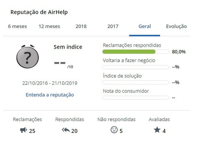 airhelp é confiável reputação no reclameaqui