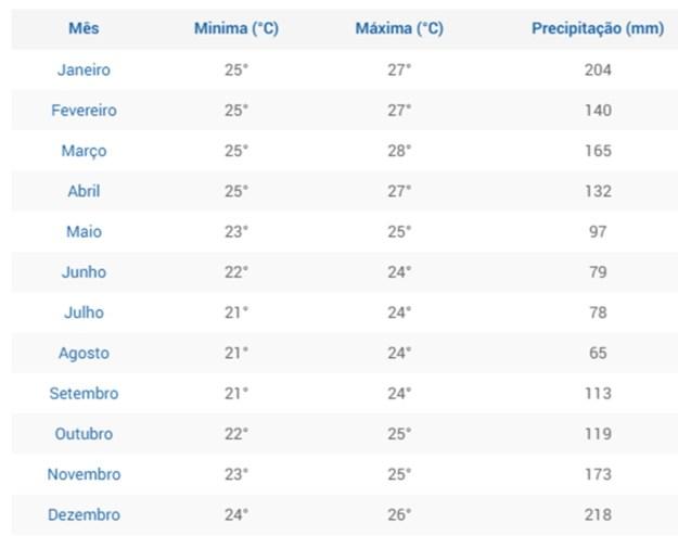 tabela clima quanto custa ir para arraial do cabo