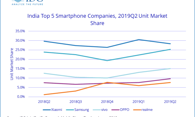 Top 5 mobile brands in India Smartphone market, Q2 2019