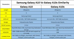 A10s vs A10 comparison