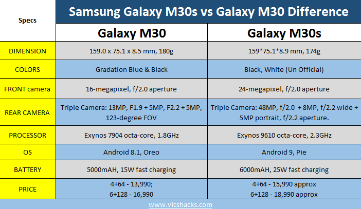 M30s vs M30 Difference