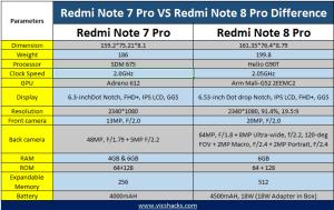 Redmi Note 8 Pro vs Redmi Note 7 Pro specs
