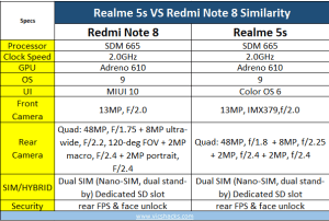 Realme 5s Vs Redmi Note 8 similarity