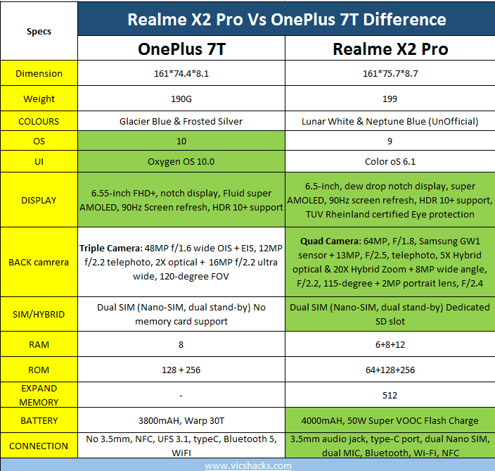 Realme X2 Pro Vs OnePlus 7T Difference