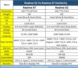 Realme X2 vs Realme XT similarities