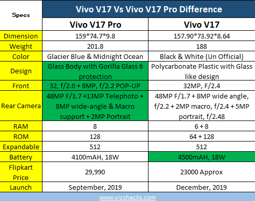 Vivo V17 Vs Vivo V17 Pro Difference