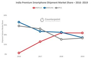 OnePlus No. 1 premium smartphone brand