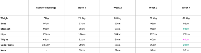 How to Lose Belly Fat Challenge - Measurements Week 4