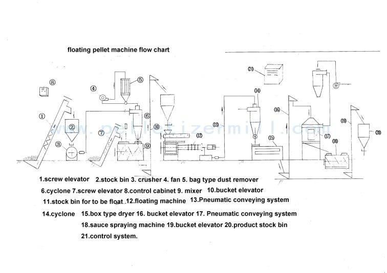 fish feed production machine