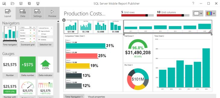 SQL Server Mobile Report Publisher - Sample Dashboard
