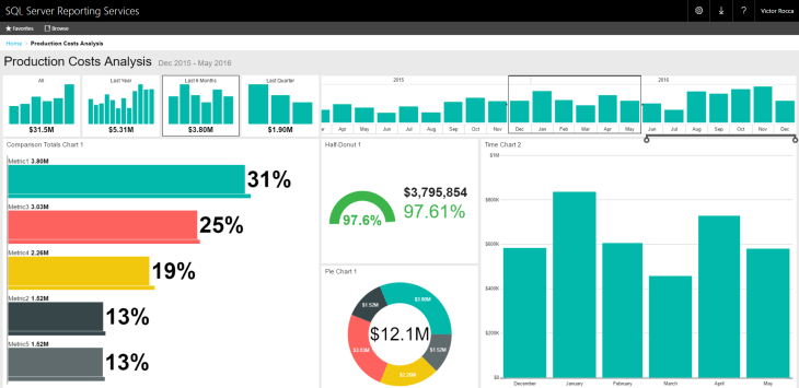 SQL Server Mobile Report Publisher - View Dashboard